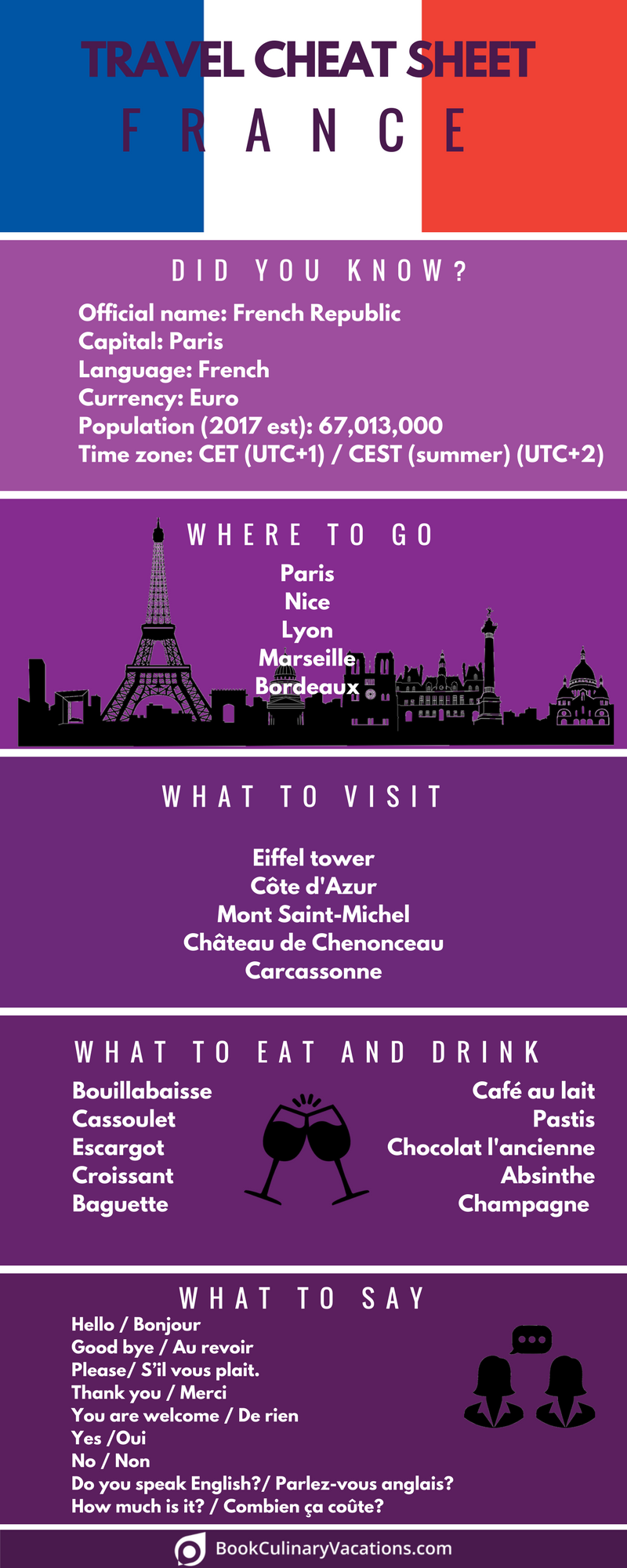 Culinary Travel Cheat Sheet - France