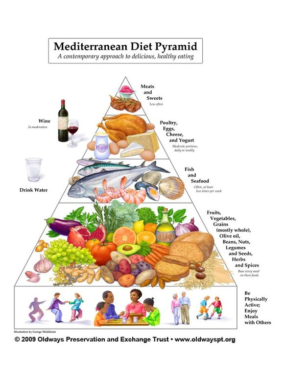 The Mediterranean Diet Food Pyramid